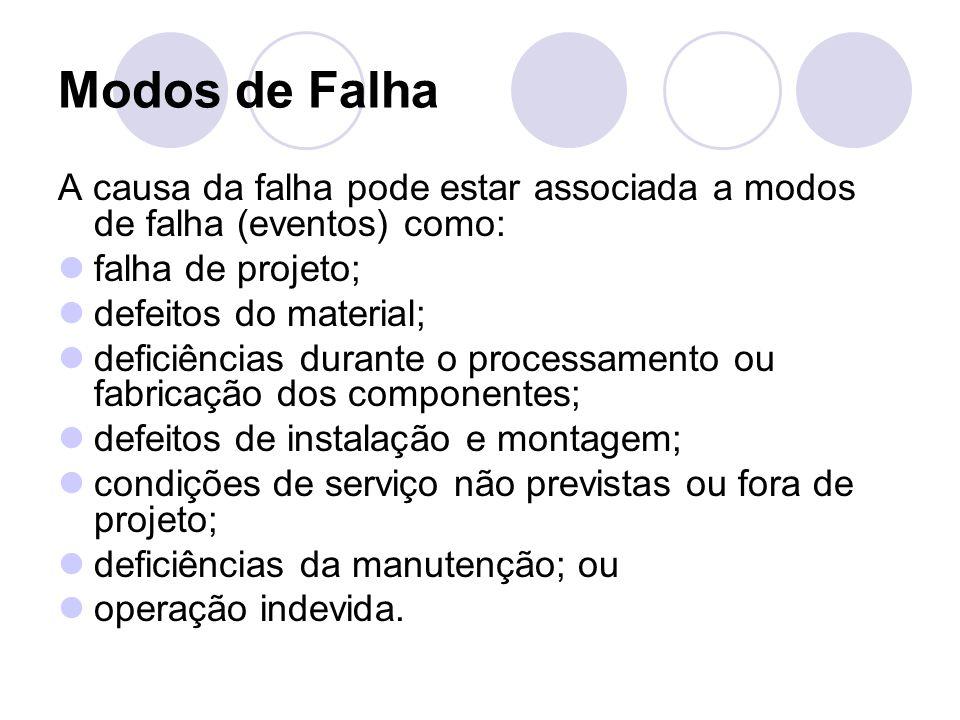 Modos de Falha A causa da falha pode estar associada a modos de falha (eventos) como: falha de projeto;
