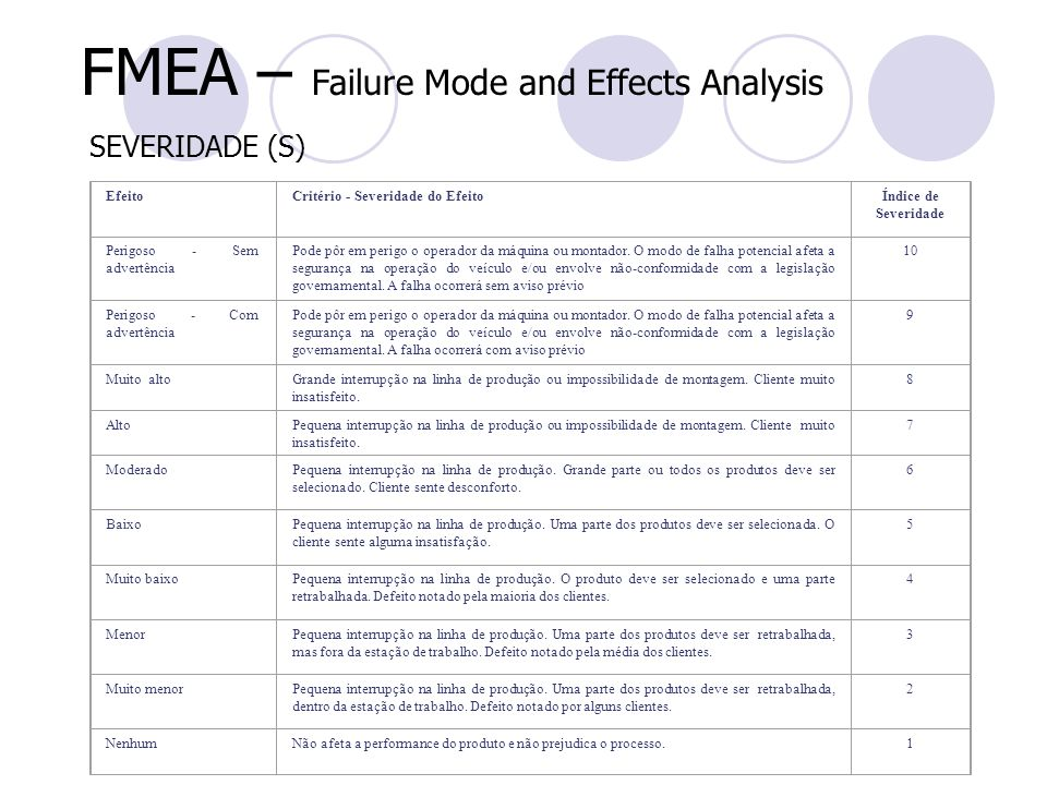 FMEA – Failure Mode and Effects Analysis
