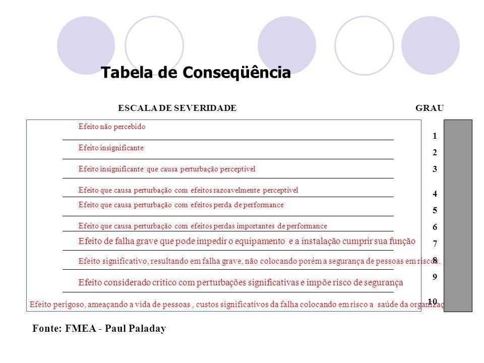 Tabela de Conseqüência