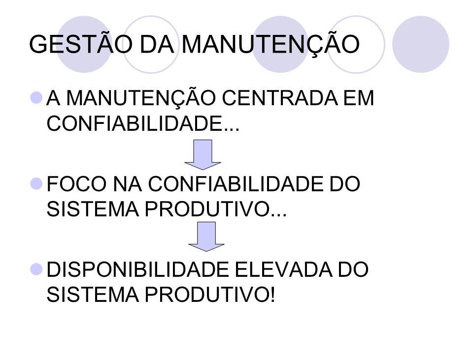 GESTÃO DA MANUTENÇÃO A MANUTENÇÃO CENTRADA EM CONFIABILIDADE...