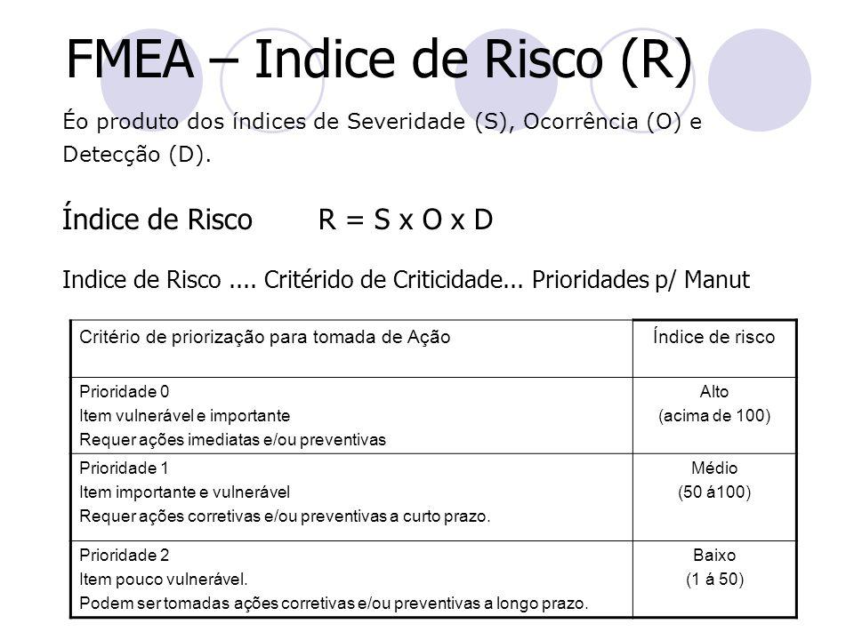 FMEA – Indice de Risco (R)