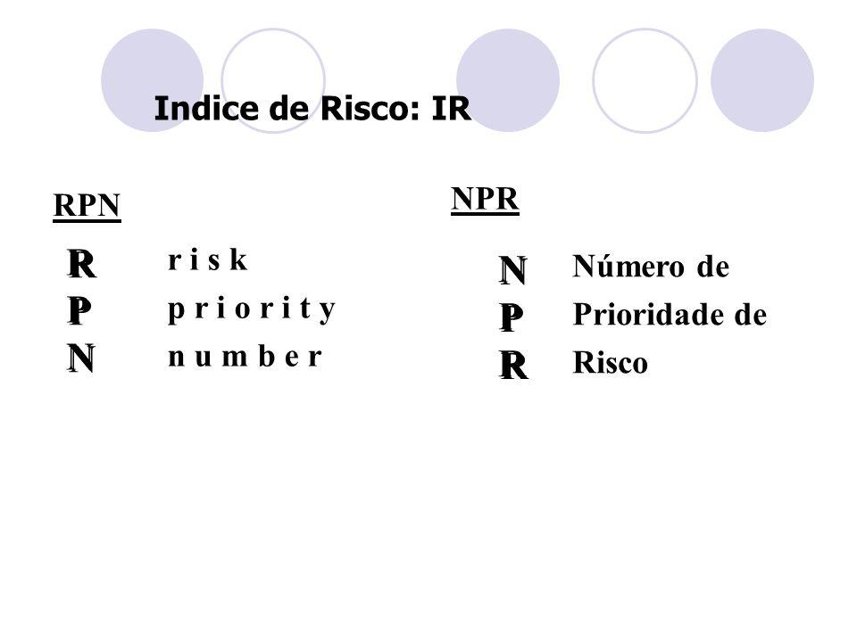 R N P P N R Indice de Risco: IR NPR RPN r i s k Número de