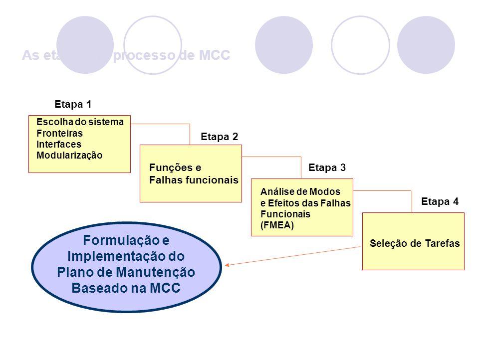 As etapas do processo de MCC