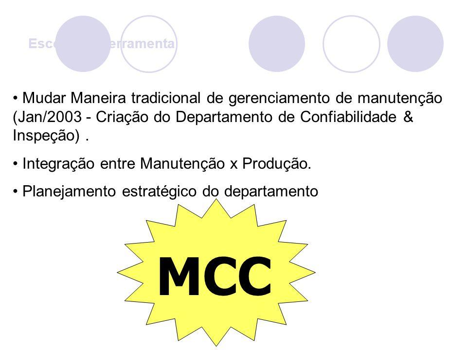 Escolha da ferramenta Mudar Maneira tradicional de gerenciamento de manutenção (Jan/2003 - Criação do Departamento de Confiabilidade & Inspeção) .