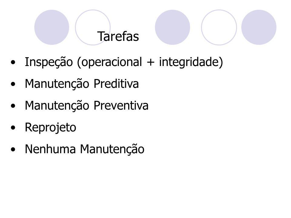 Tarefas Inspeção (operacional + integridade) Manutenção Preditiva