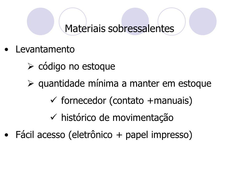 Materiais sobressalentes
