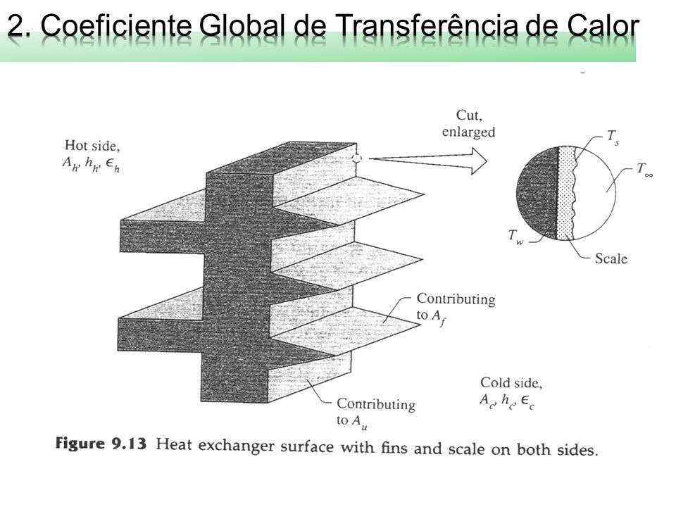 2. Coeficiente Global de Transferência de Calor