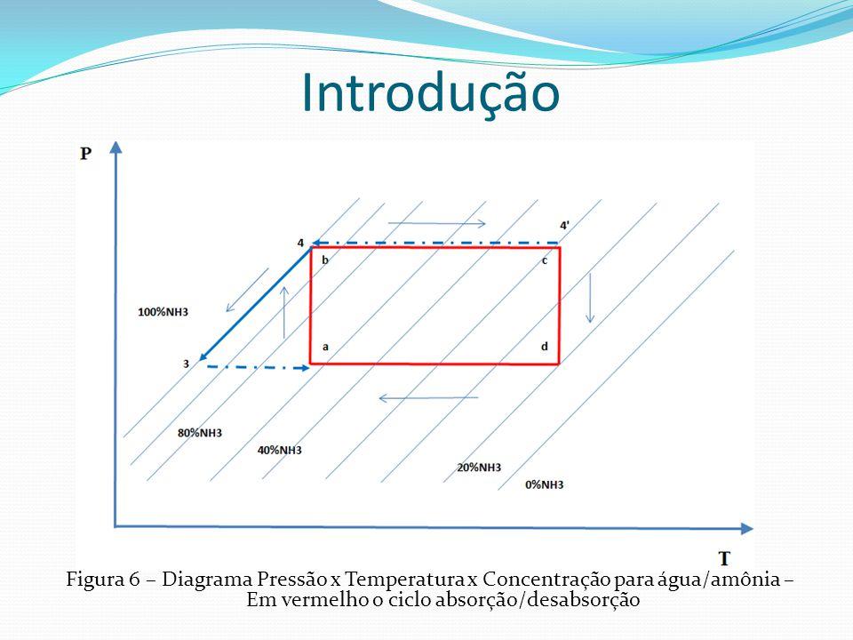 Introdução Figura 6 – Diagrama Pressão x Temperatura x Concentração para água/amônia – Em vermelho o ciclo absorção/desabsorção.