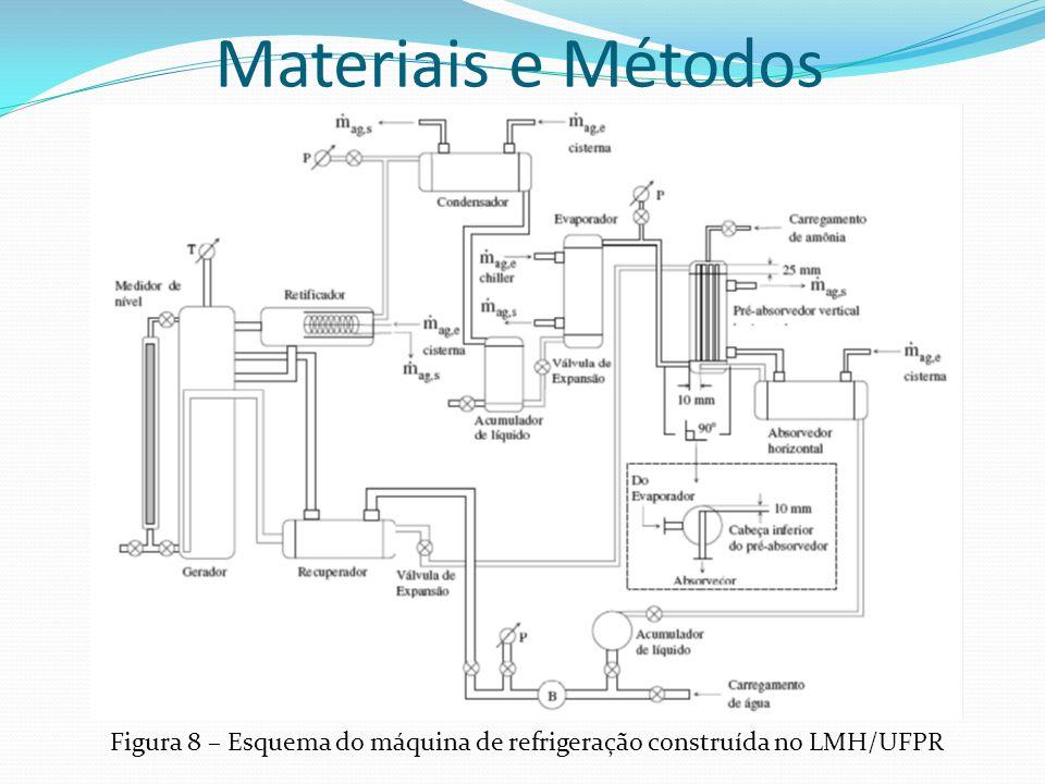 Figura 8 – Esquema do máquina de refrigeração construída no LMH/UFPR