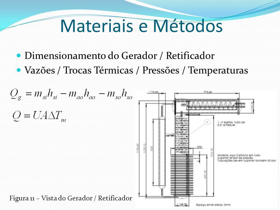 Materiais e Métodos Dimensionamento do Gerador / Retificador