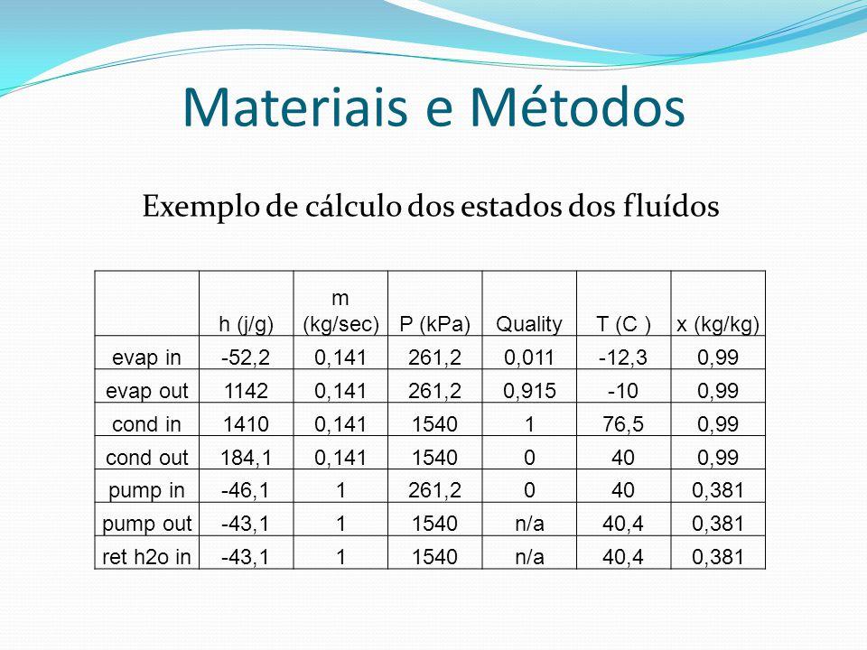 Exemplo de cálculo dos estados dos fluídos
