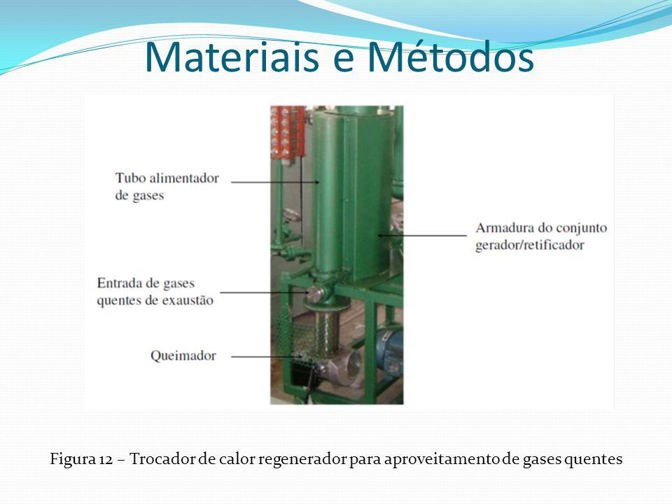 Materiais e Métodos Figura 12 – Trocador de calor regenerador para aproveitamento de gases quentes