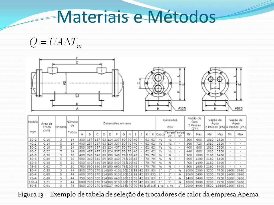 Materiais e Métodos Figura 13 – Exemplo de tabela de seleção de trocadores de calor da empresa Apema.