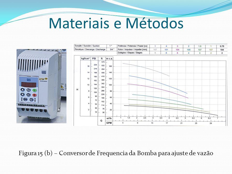 Figura 15 (b) – Conversor de Frequencia da Bomba para ajuste de vazão
