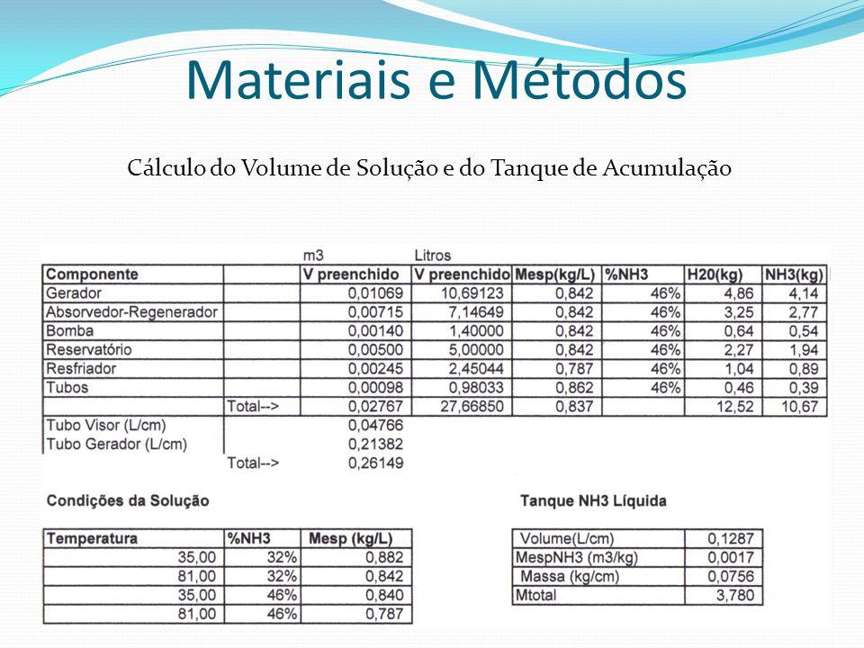 Cálculo do Volume de Solução e do Tanque de Acumulação