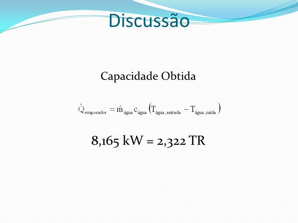 Discussão Capacidade Obtida 8,165 kW = 2,322 TR