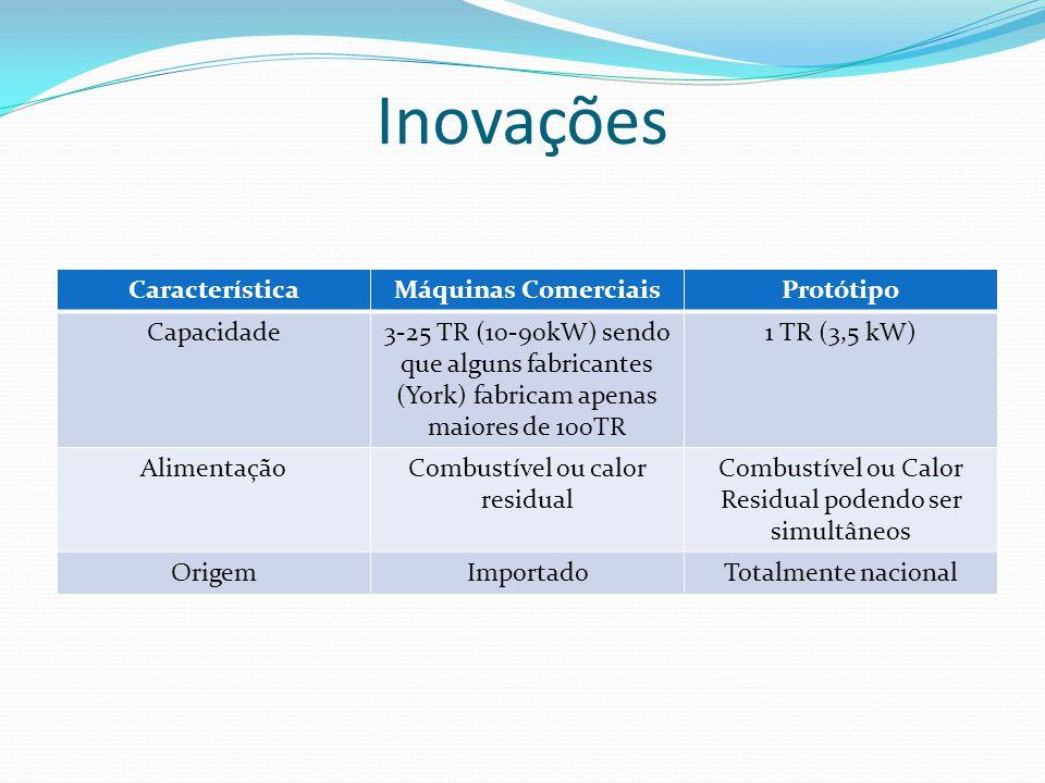 Inovações Característica Máquinas Comerciais Protótipo Capacidade