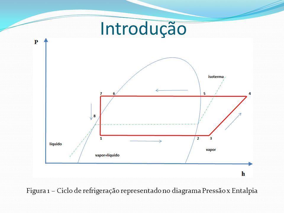 Introdução Figura 1 – Ciclo de refrigeração representado no diagrama Pressão x Entalpia
