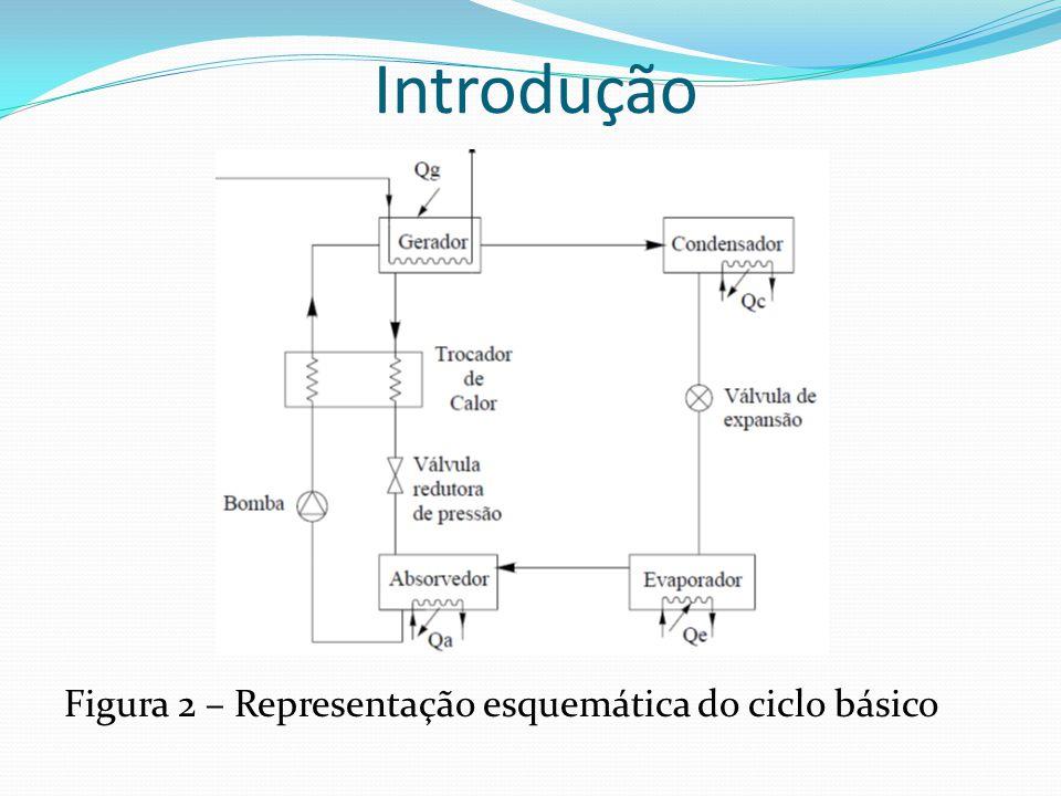 Introdução Figura 2 – Representação esquemática do ciclo básico