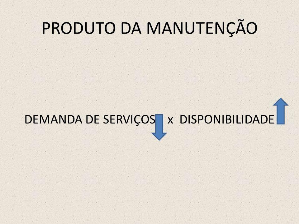 DEMANDA DE SERVIÇOS x DISPONIBILIDADE