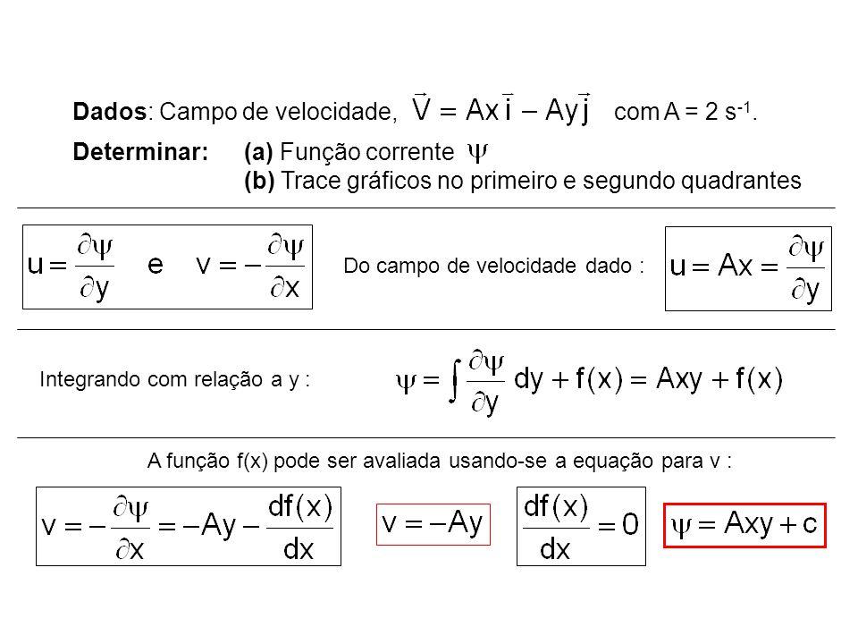 Dados: Campo de velocidade, com A = 2 s-1.