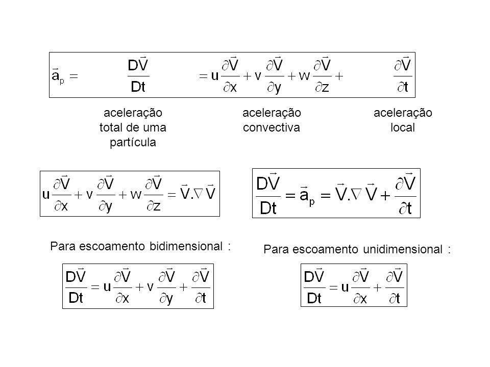 aceleração total de uma partícula aceleração convectiva