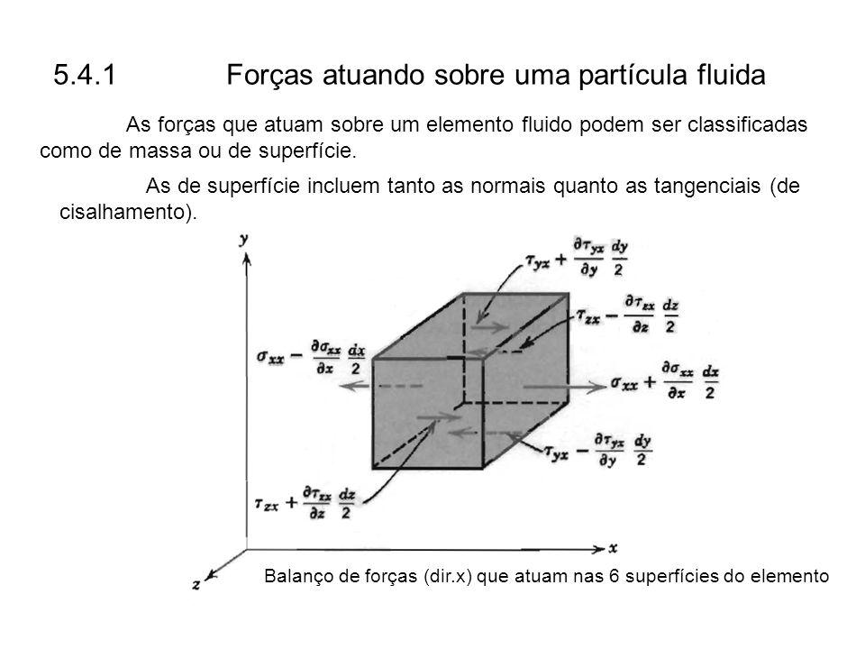 5.4.1 Forças atuando sobre uma partícula fluida