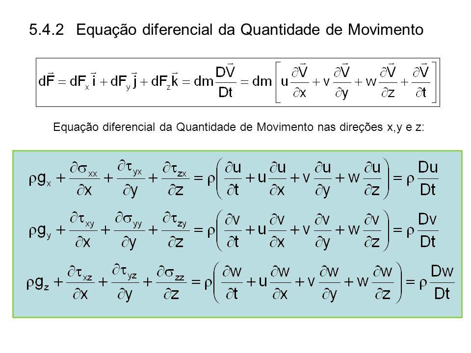 Equação diferencial da Quantidade de Movimento nas direções x,y e z:
