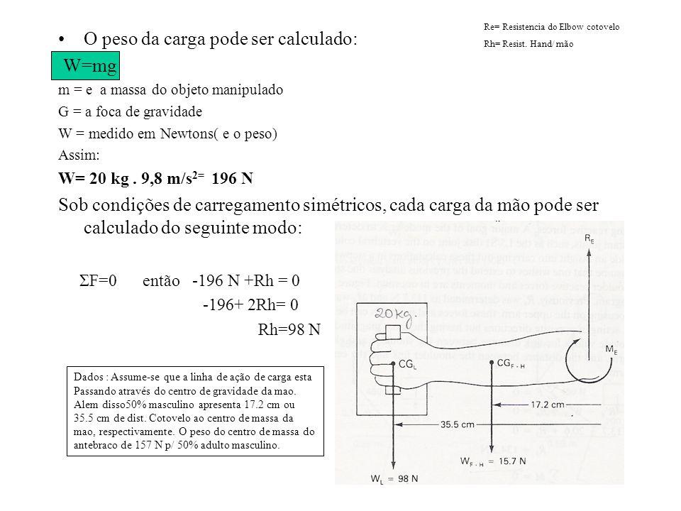O peso da carga pode ser calculado: W=mg