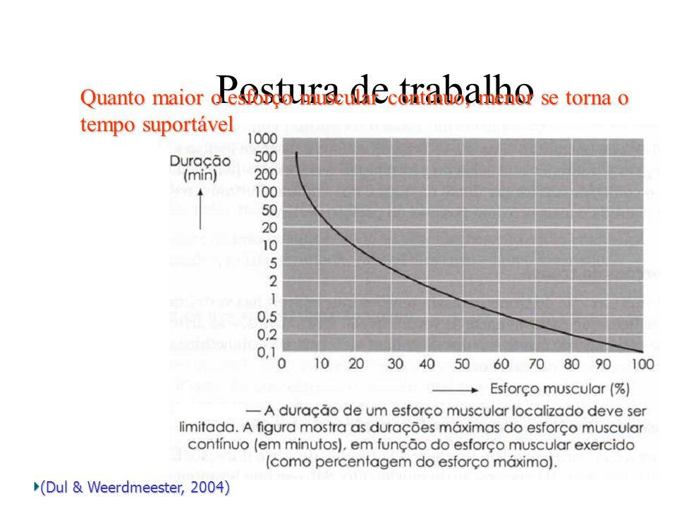 Postura de trabalho Quanto maior o esforço muscular continuo, menor se torna o tempo suportável.