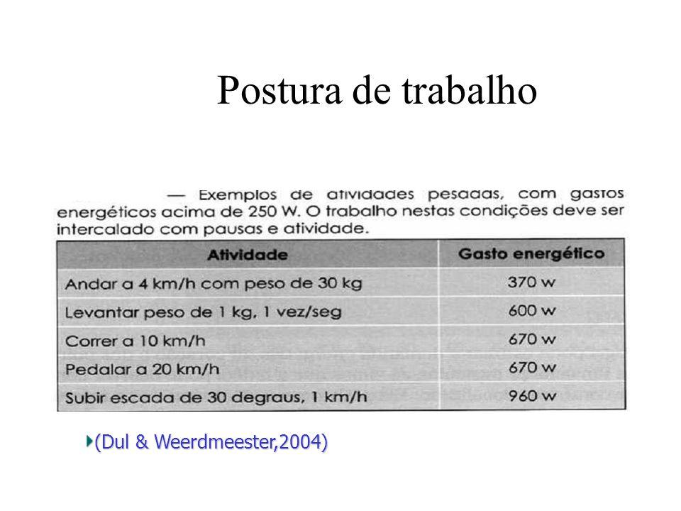 Postura de trabalho (Dul & Weerdmeester,2004)
