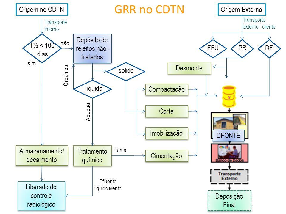 GRR no CDTN Origem no CDTN Origem Externa PR FFU DF T½ < 100 dias