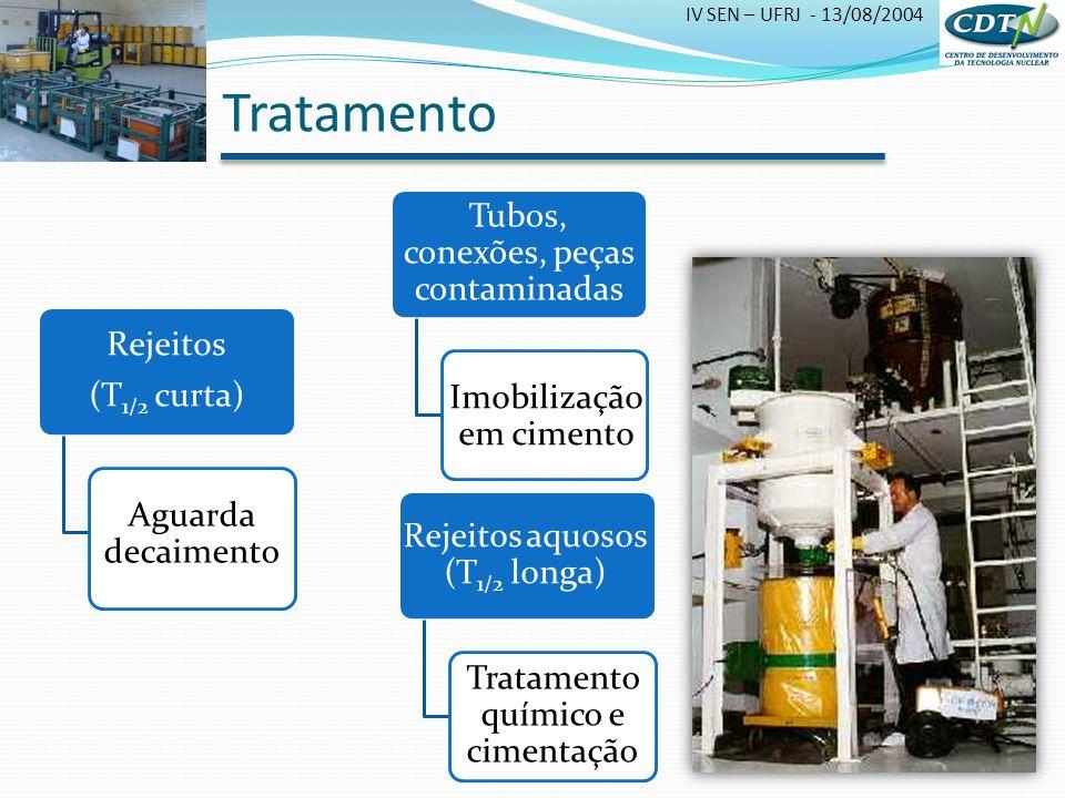 Tratamento Tubos, conexões, peças contaminadas Rejeitos (T1/2 curta)