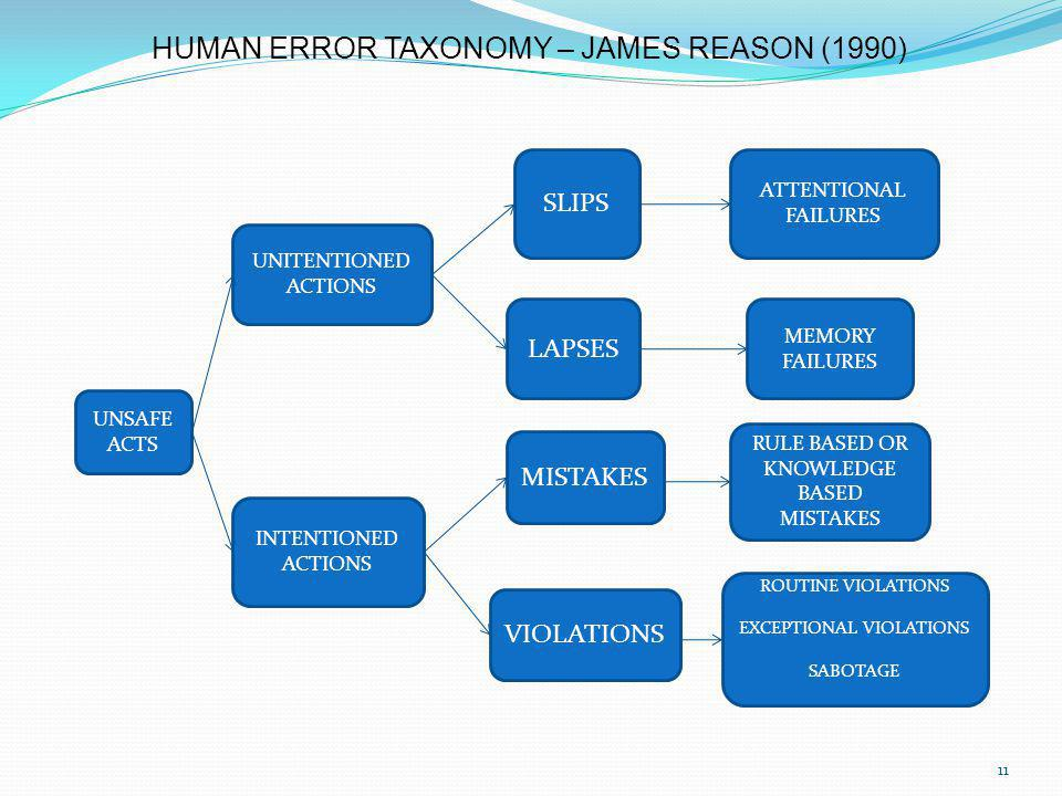 HUMAN ERROR TAXONOMY – JAMES REASON (1990)