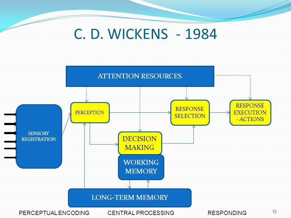 C. D. WICKENS - 1984 ATTENTION RESOURCES DECISION MAKING