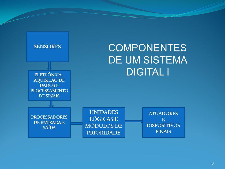 COMPONENTES DE UM SISTEMA DIGITAL I