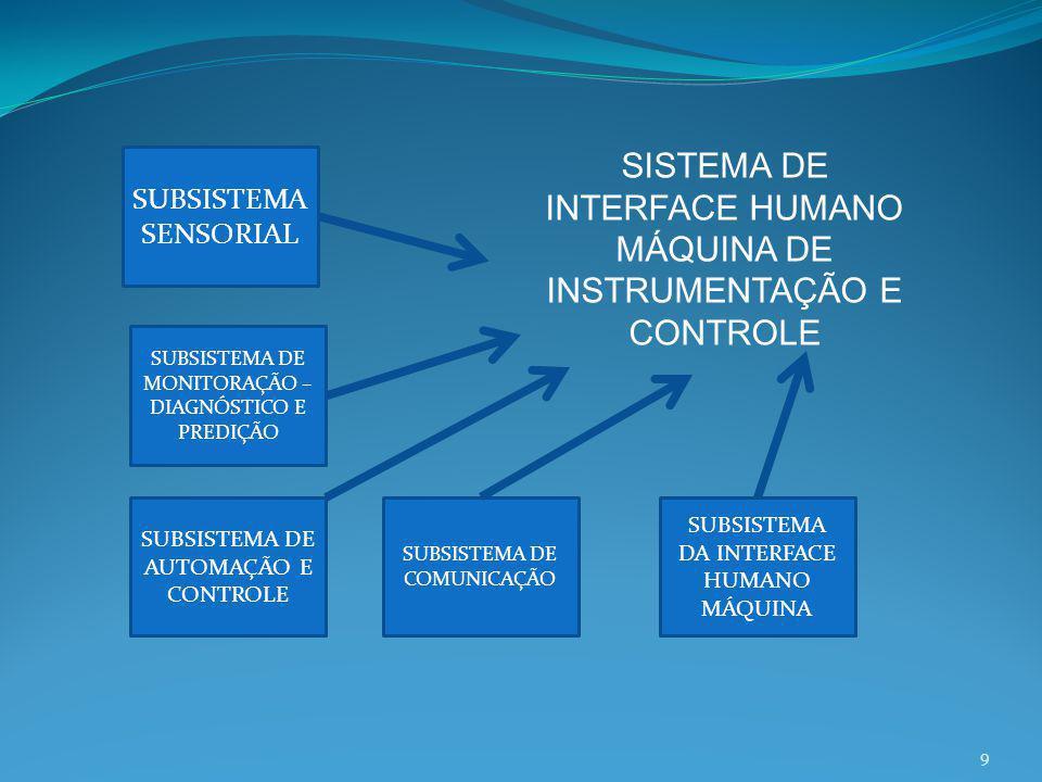 SISTEMA DE INTERFACE HUMANO MÁQUINA DE INSTRUMENTAÇÃO E CONTROLE