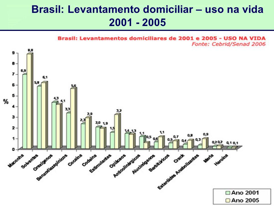Brasil: Levantamento domiciliar – uso na vida