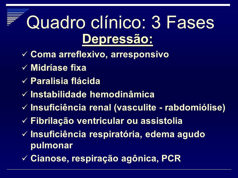 Quadro clínico: 3 Fases Depressão: Coma arreflexivo, arresponsivo