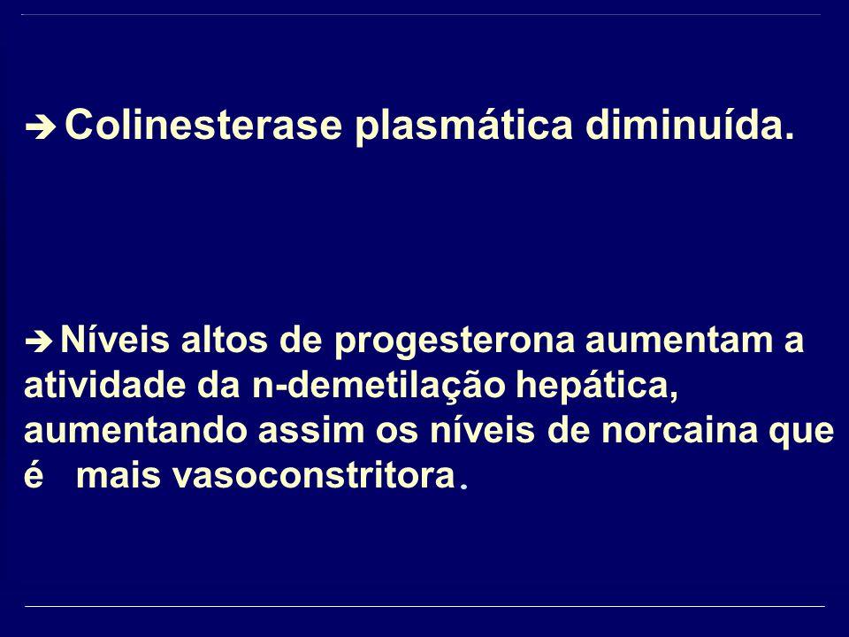 Colinesterase plasmática diminuída.