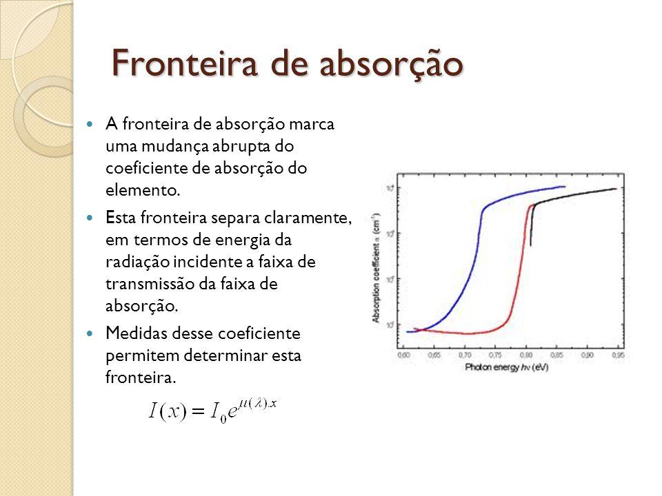 Fronteira de absorção A fronteira de absorção marca uma mudança abrupta do coeficiente de absorção do elemento.