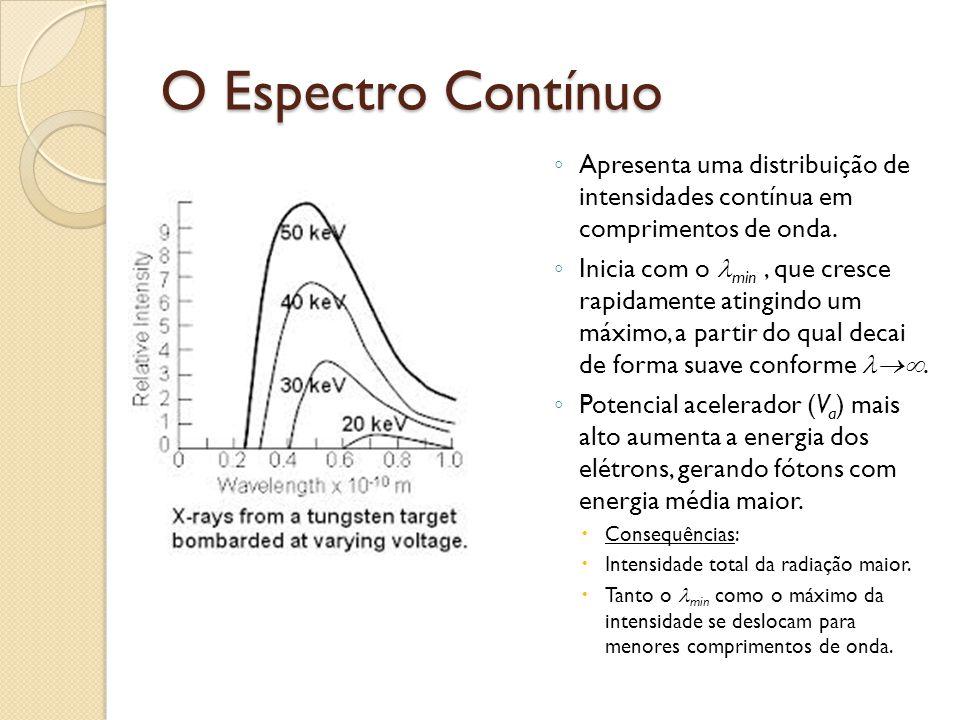 O Espectro Contínuo Apresenta uma distribuição de intensidades contínua em comprimentos de onda.