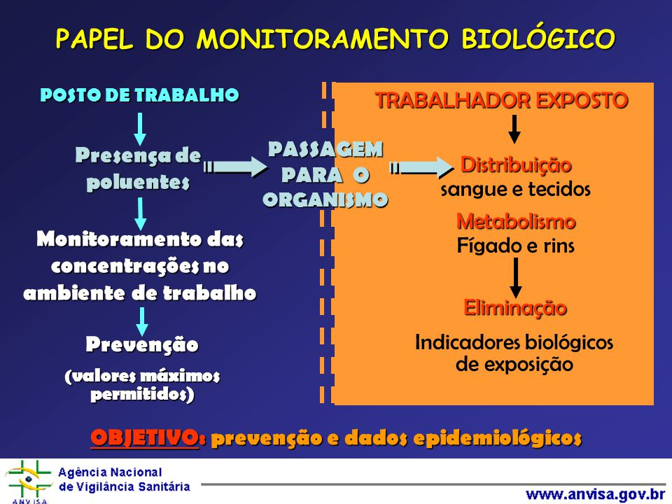PAPEL DO MONITORAMENTO BIOLÓGICO
