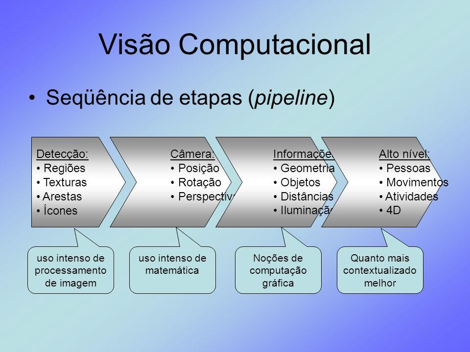 Visão Computacional Seqüência de etapas (pipeline) Detecção: Regiões
