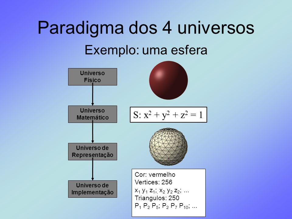 Paradigma dos 4 universos
