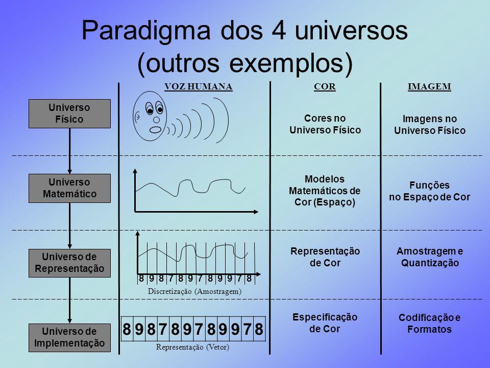 Paradigma dos 4 universos (outros exemplos)