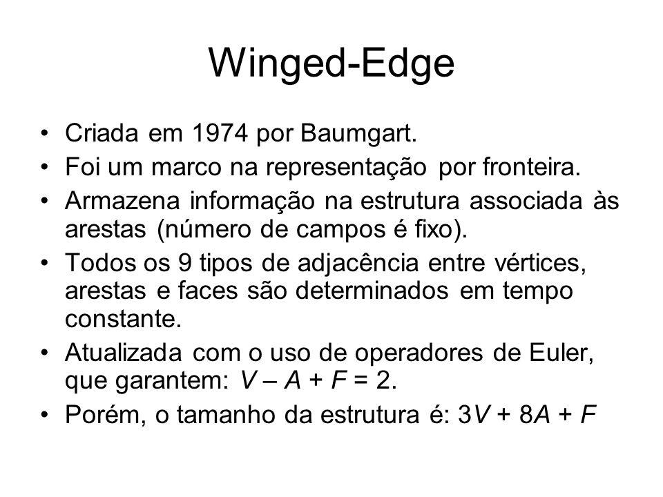 Winged-Edge Criada em 1974 por Baumgart.