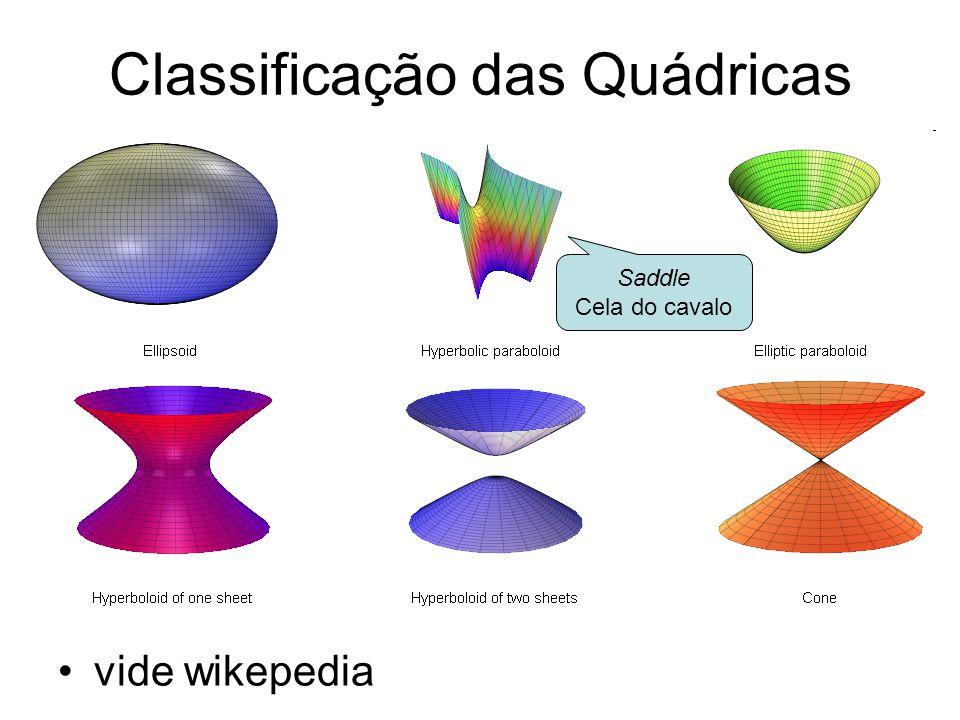 Classificação das Quádricas