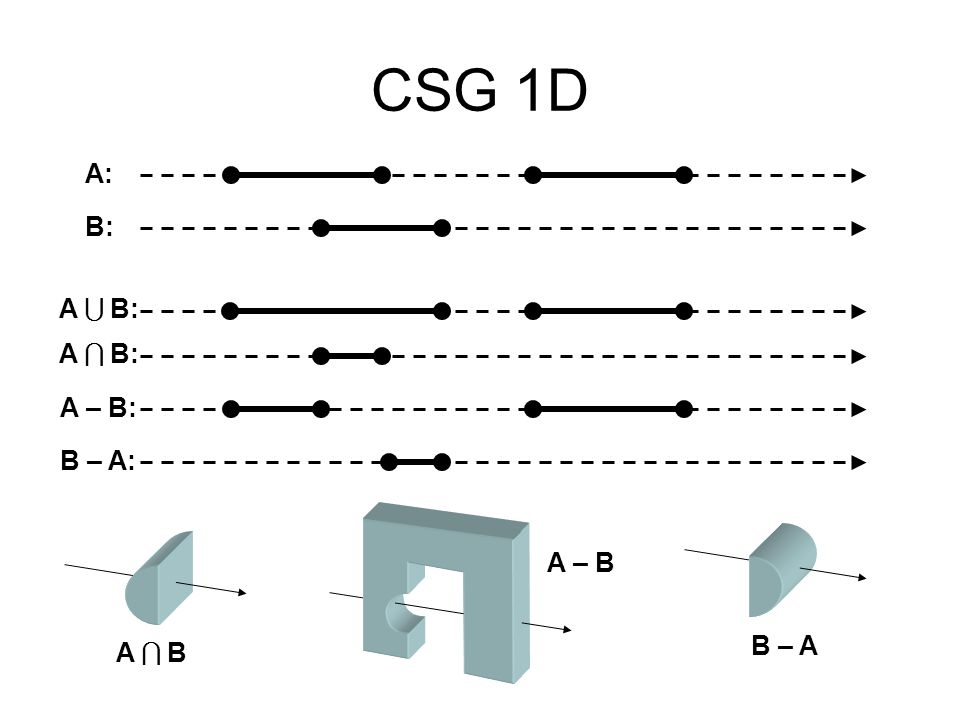 CSG 1D A: B: A  B: A  B: A – B: B – A: A – B B – A A  B