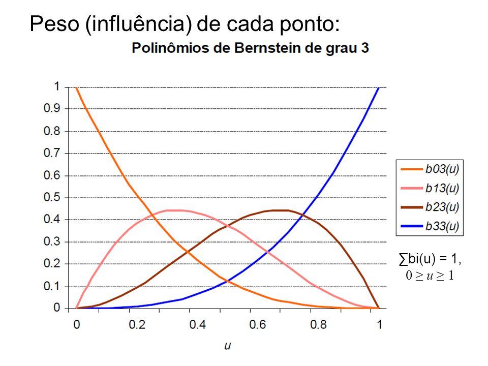 Peso (influência) de cada ponto: